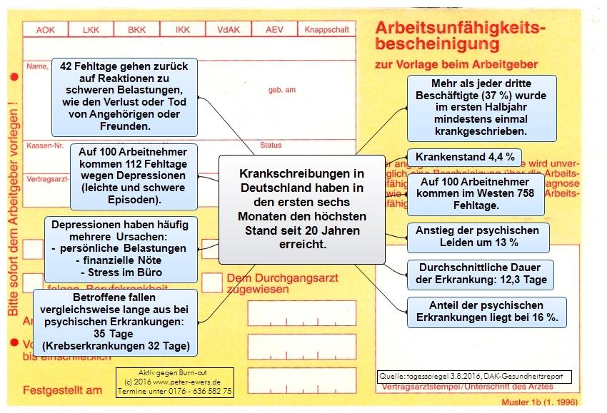Hilfe bei Burn-Out in der Praxis für Psychotherapie Peter Ewers in Bielefeld